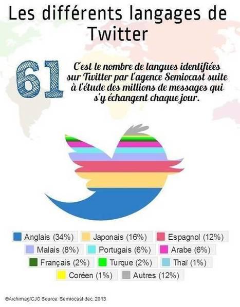 Quelle est la langue de Twitter ? | Les Mots et les Langues | Scoop.it