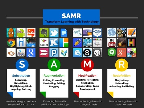 SAMR Model by Christi Collins | eLearning | Scoop.it