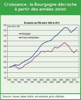 économie Vingt ans de croissance en berne en Bourgogne - Bien Public | la veille du CCREFP Bourgogne | Scoop.it