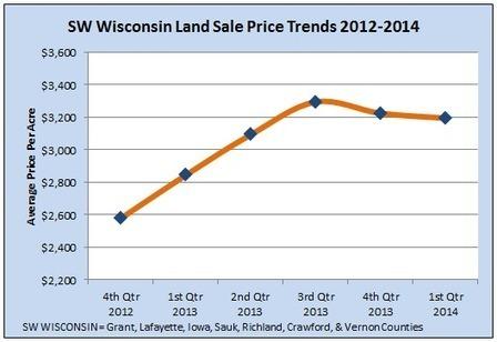 Land Market Stable Despite Harsh Winter: SW Wisconsin Land Sales Update | Southwest Wisconsin Real Estate | Test | Scoop.it