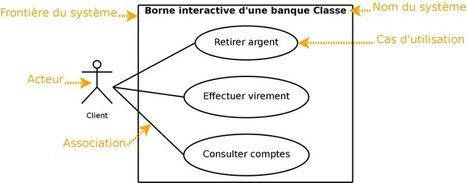 User Story VS Use Case | E. Renaux | Ux design | Scoop.it