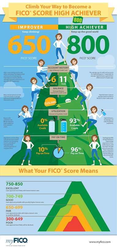 Infographic: What Does A High Credit Scorer Look Like? - Banking Analytics Blog | Charlotte North Carolina | Scoop.it