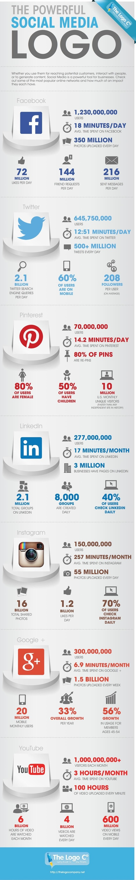 The Power Of Social Media #INFOGRAPHIC | Personal Branding and Professional networks | Scoop.it