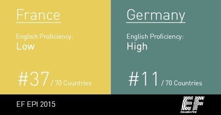 Indice de compétences en anglais | Journalisme graphique | Scoop.it