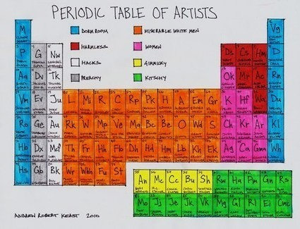 33 Curious Uses of Periodic Tables   An Eye on New Media   Scoop.it