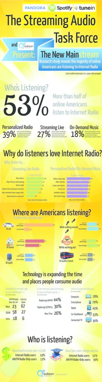 Internet Radio Goes Mainstream - A New Infographic | Consumption Junction | Scoop.it