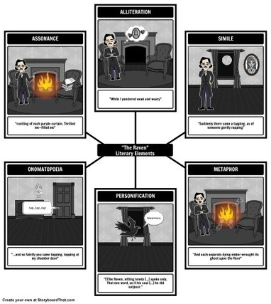 The Raven Lesson Plans | Edgar Allan Poe | Raven Summary | Mundos Virtuales, Educacion Conectada y Aprendizaje de Lenguas | Scoop.it
