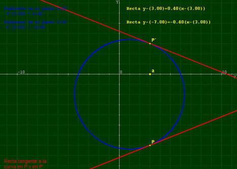 Aplicaciones de las derivadas | Cálculo I | Scoop.it