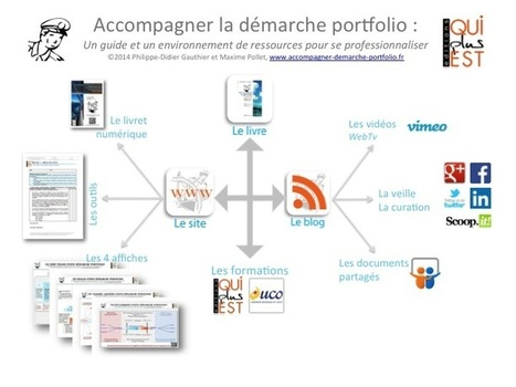 Comment utiliser les «tags» dans l'environnement de ressources «Accompagner la Démarche Portfolio» ? ‹ Blog accompagner-demarche-portfolio.fr | CFECGC-ALIT Communication | Scoop.it