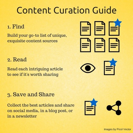 The Busy Person's Guide to Content Curation: A 3-Step Process | Social et Conservation | Scoop.it