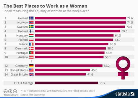 Infographic: Women in the Workforce | Economics-Business-Technology | Scoop.it