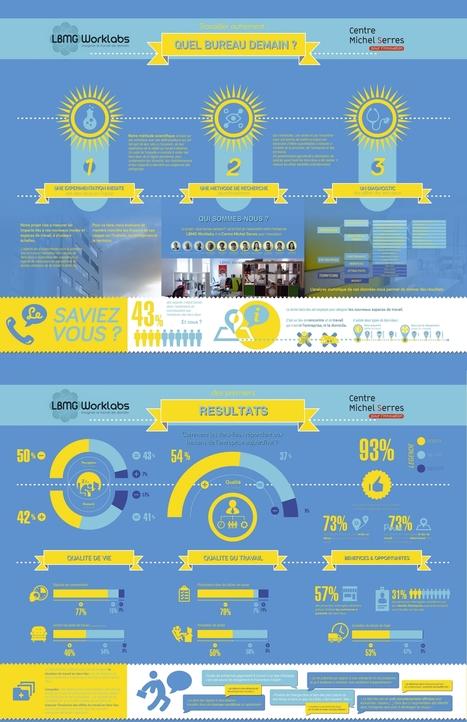 Infographie : 93% des salariés souhaitent travailler hors de l'entreprise | Infographies divers et variées.... | Scoop.it