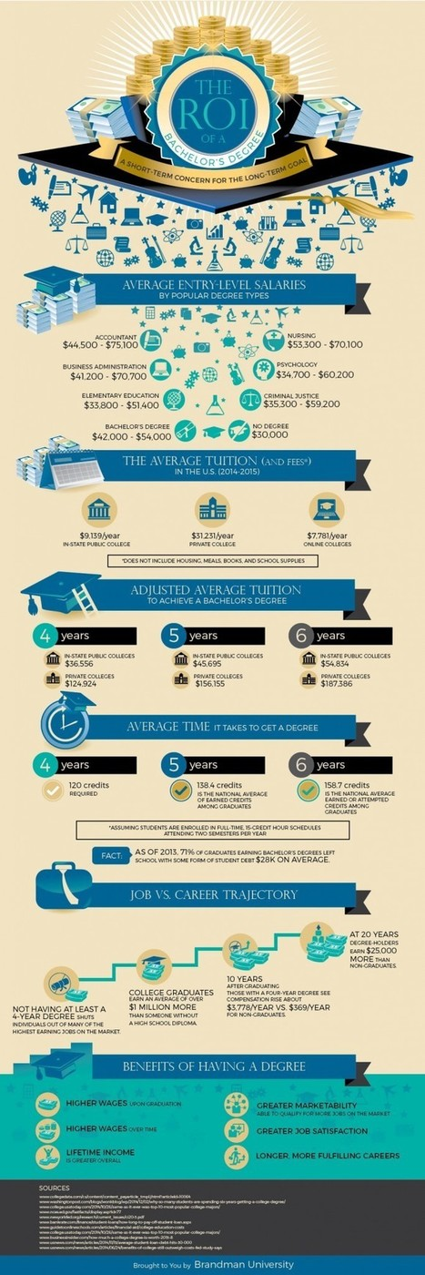 The ROI of a Bachelor's Degree Infographic | Relationship marketer | Scoop.it