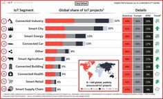 Environ 10 000 projets IoT dans le monde ! | Internet du Futur | Scoop.it