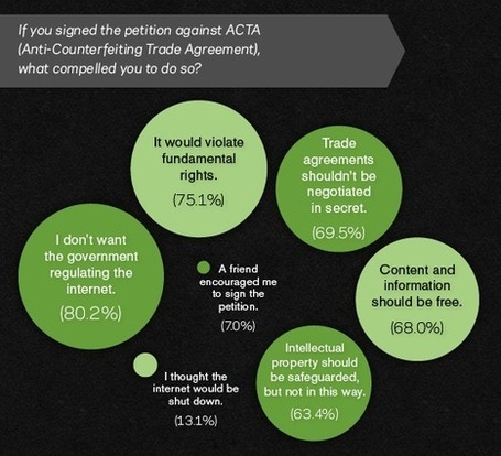 The message is clear: 93% of Access members believe internet access is a human right | Access | ICT tips & tools, Internet tracks & trails... and questioning them all ! | Scoop.it