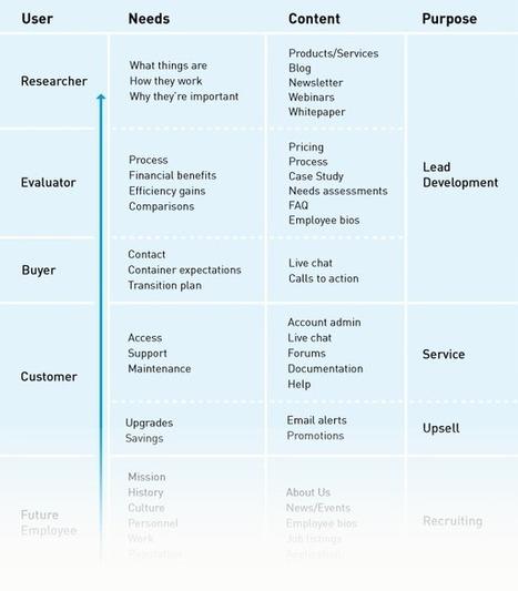 Three Essential Tools for Website Content Planning   Digital Marketing   Scoop.it