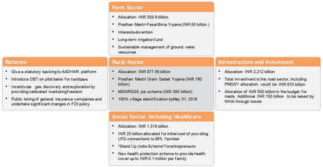 Aranca - India Budget FY17 - Expectedly Steady and Staid   Business Research   Scoop.it