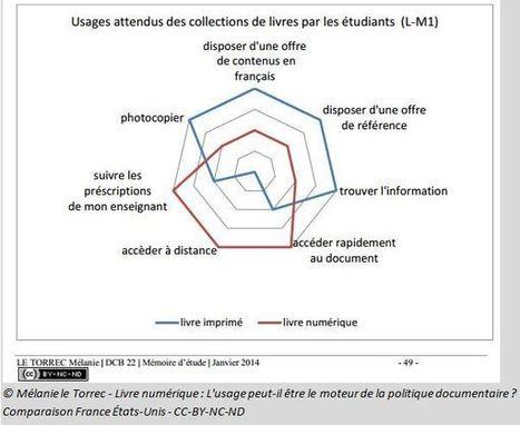 Comparaison France/USA : L'usage du livre numérique peut-il être le moteur de la politique documentaire universitaire ? Par Mélanie Le Torrec - épisode 2   Enssib   Politique documentaire BM, BU, BDP   Scoop.it