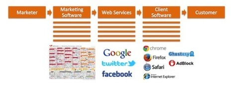 Software is the new channel middleman in marketing - Chief Marketing Technologist | marketing tips | Scoop.it