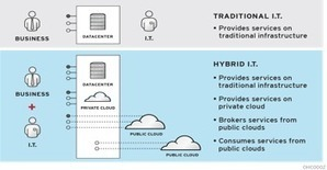 Pressures on Bank IT in the Age of Cloud   - Wall Street & Technology | Infrastructures IT | Scoop.it
