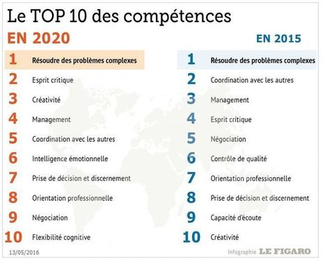Les compétences que tout étudiant(e) doit avoir au XXIe siècle | Veille Insertion professionnelle IUT d'Aix Marseille | Scoop.it