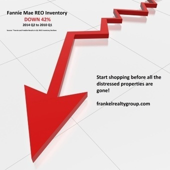 Foreclosure Inventory down 42% Nationwide! Buy now before they are gone. | Real Estate News | Scoop.it
