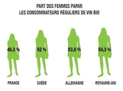 Étude: la consommation du vin bio en Europe - | Vin 2.0 | Scoop.it