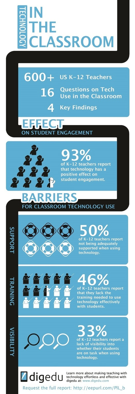 Survey Finds Fifty Percent of K-12 Teachers Report Inadequate Support When Using Technology in the Classroom - EdTechReview™ (ETR) | Better teaching, more learning | Scoop.it