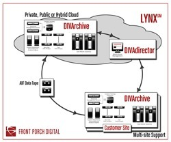 NAB : Front Porch Digital to feature LYNX - integrated, cloud-based environment for managing assets on a global scale from any device and any location | Video Breakthroughs | Scoop.it