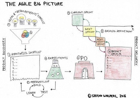 The Big Picture of Agile | UXploration | Scoop.it