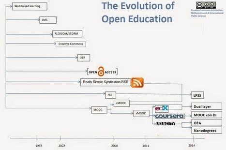 CUED: La evolución de la Educación Abierta | Educación en red | Scoop.it