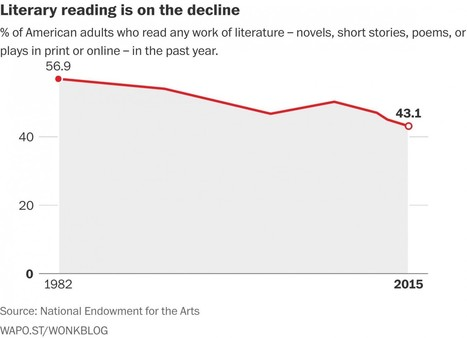 The long, steady decline of literary reading | Creatively Aging | Scoop.it