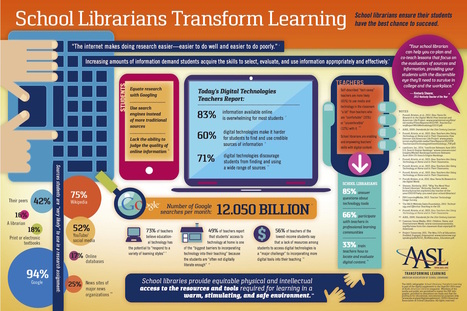 How school #libraries transform #learning #infographic | Ebook Friendly | School libraries for information literacy and learning! | Scoop.it