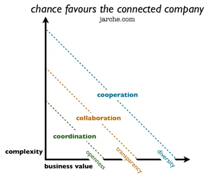 We need to learn how to connect | Collaborationweb | Scoop.it