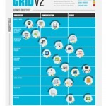 The Content Grid v2 [Infographic] | Eloqua Blog | Distance Ed Archive | Scoop.it