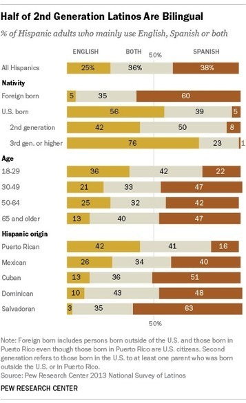 A majority of English-speaking Hispanics in the U.S. are bilingual | Aprendiendo a Distancia | Scoop.it