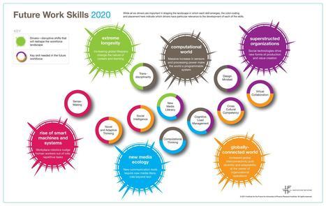 Les 10 compétences qui seront nécessaires en 2020 selon l'IFTF | Politique de l'emploi | Scoop.it