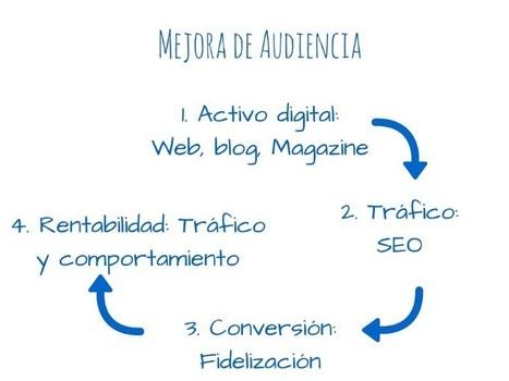 Estrategias de marketing online para llegara lo más alto | Diseño Web Social - Josu Salvador y Olazabal | Scoop.it