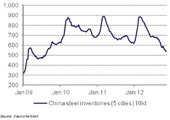 Sober Look: China's drawdown of iron ore and steel inventories | Iron And Steel Suppliers | Scoop.it