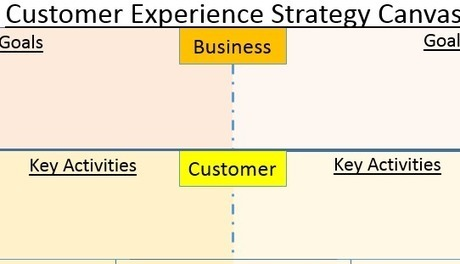 Introducing the Customer Experience Strategy Canvas V0.1 | Leadership Change & the Future | Scoop.it
