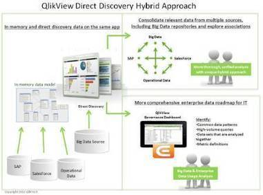 QlikCommunity: QlikView Design Blog : QlikView 11.2 is available! | Big data | Scoop.it