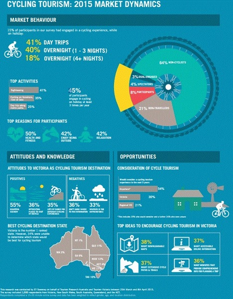 The growth of cycling tourism in Victoria | Australian Tourism Export Council | Scoop.it