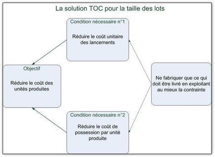 Théorie des Contraintes | Thinking Processes-fr | Scoop.it