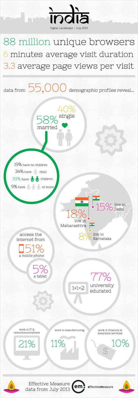Infographics on India | Infographics | Scoop.it