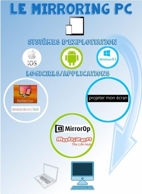 Mirroring PC: Diffuser le contenu de sa tablette ou de son smartphone sur un ordinateur | La technologie au collège | Scoop.it