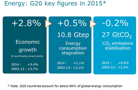 2015 World Energy Trends | Energy Balance | Climate change negotiations and cooperations | Scoop.it