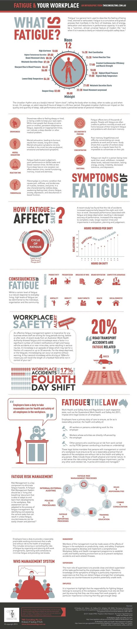 Fatigue causes more accidents than alcohol: INFOGRAPHIC | MY INSIGHT INTO OHS- Quest 1 | Scoop.it