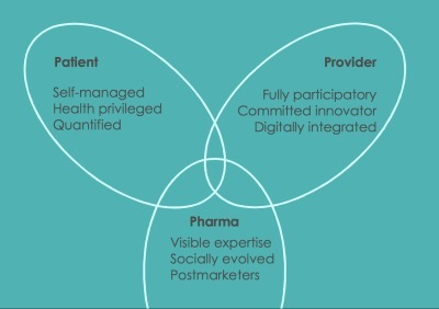 Mapping future health: patient, provider, pharma perspectives | RMs Future of Healthcare | Scoop.it