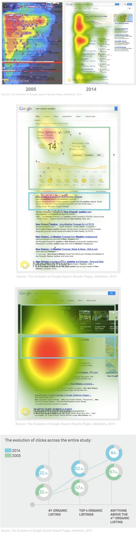 Eye-Tracking Study: How Users View Google Search Result Pages - Profs | GooglePlus News | Scoop.it