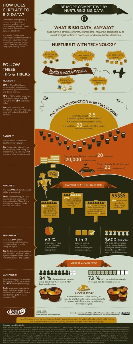 Big Data Reaches Cosmic Proportions [Infographic] | visual data | Scoop.it